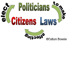 Diagram of Citizenship • Callum Bowsie • WikiCommons